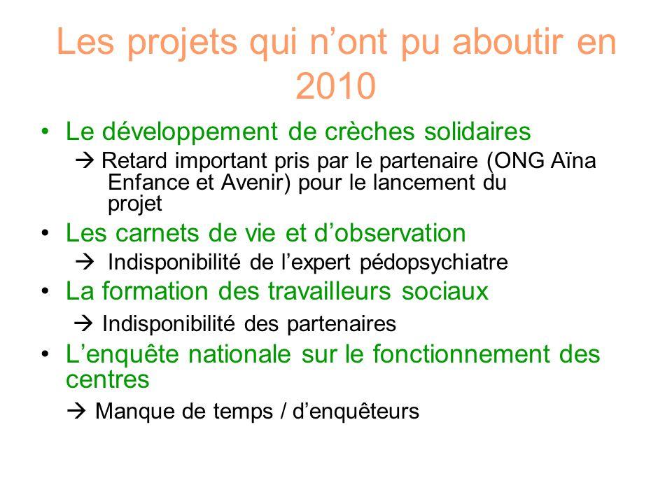 Les projets qui nont pu aboutir en 2010 Le développement de crèches solidaires Retard important pris par le partenaire (ONG Aïna Enfance et Avenir) po
