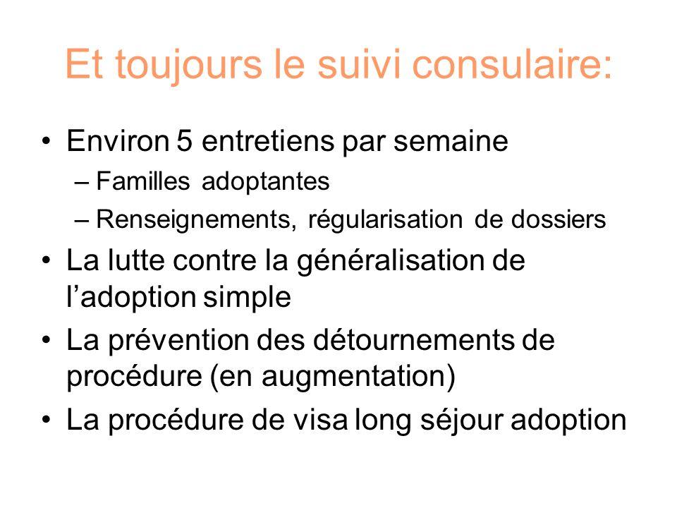 Et toujours le suivi consulaire: Environ 5 entretiens par semaine –Familles adoptantes –Renseignements, régularisation de dossiers La lutte contre la