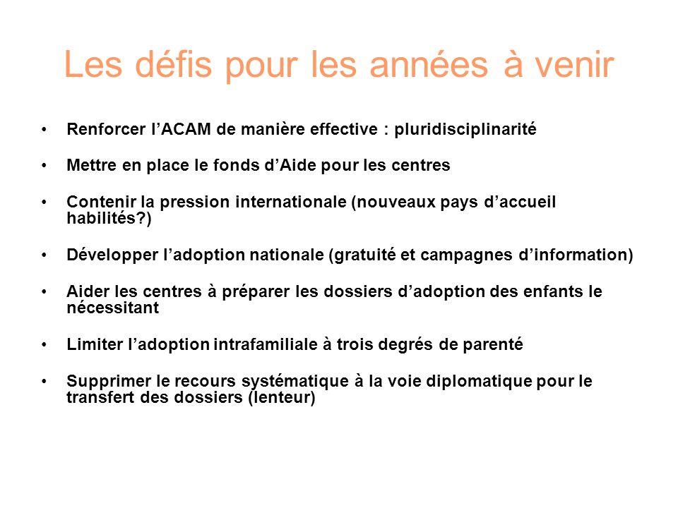Les défis pour les années à venir Renforcer lACAM de manière effective : pluridisciplinarité Mettre en place le fonds dAide pour les centres Contenir