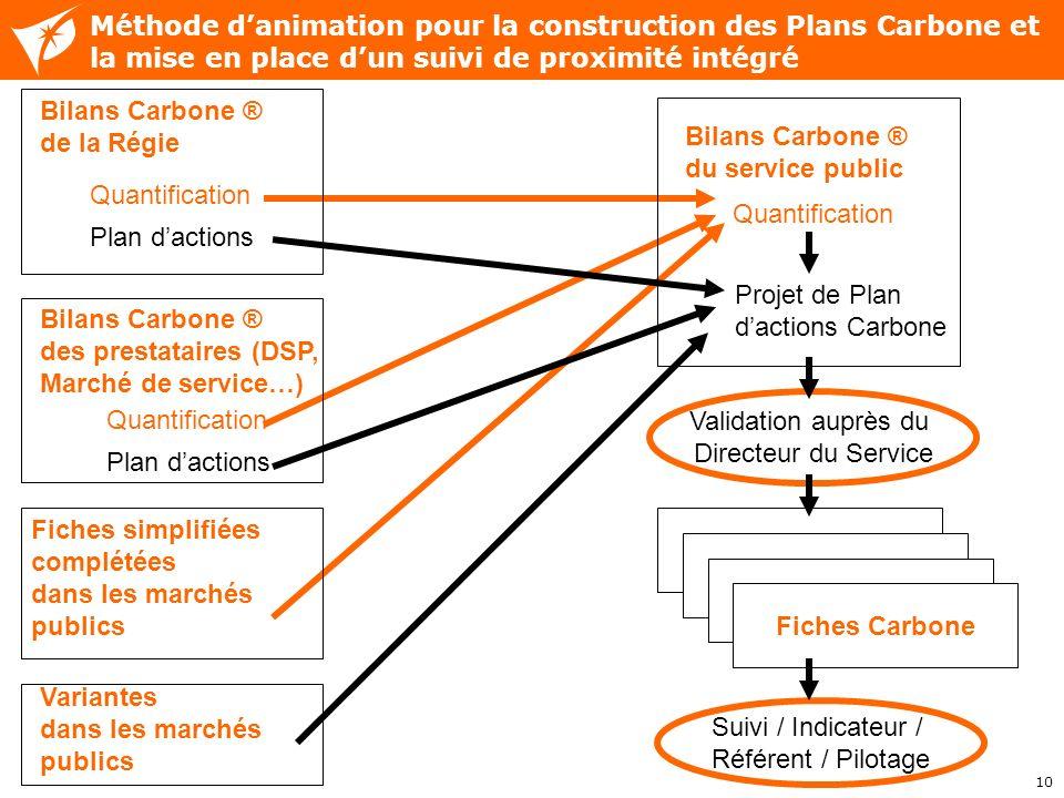 10 Méthode danimation pour la construction des Plans Carbone et la mise en place dun suivi de proximité intégré Bilans Carbone ® du service public Qua