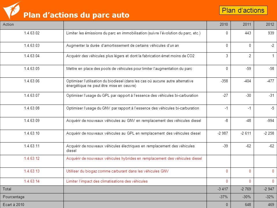 11 Plan dactions du parc auto Plan dactions Action 201020112012 1.4.63.02Limiter les émissions du parc en immobilisation (suivre l'évolution du parc,