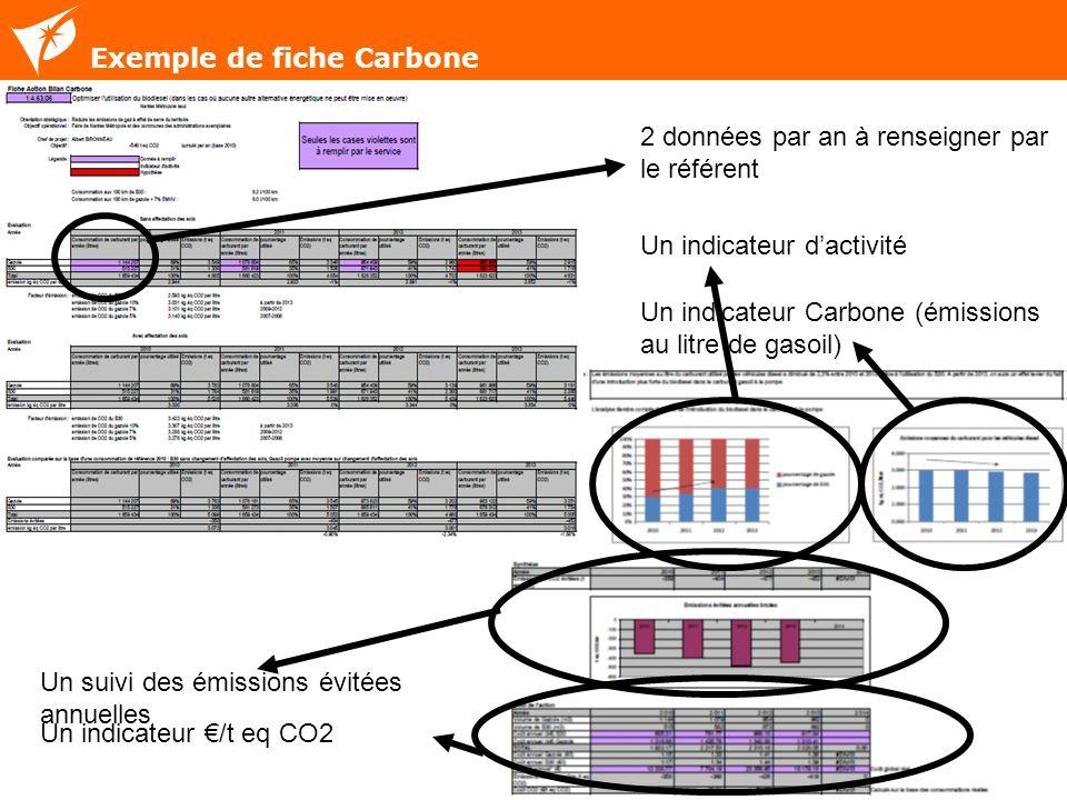 12 Exemple de fiche Carbone 2 données par an à renseigner par le référent Un indicateur dactivité Un indicateur Carbone (émissions au litre de gasoil)