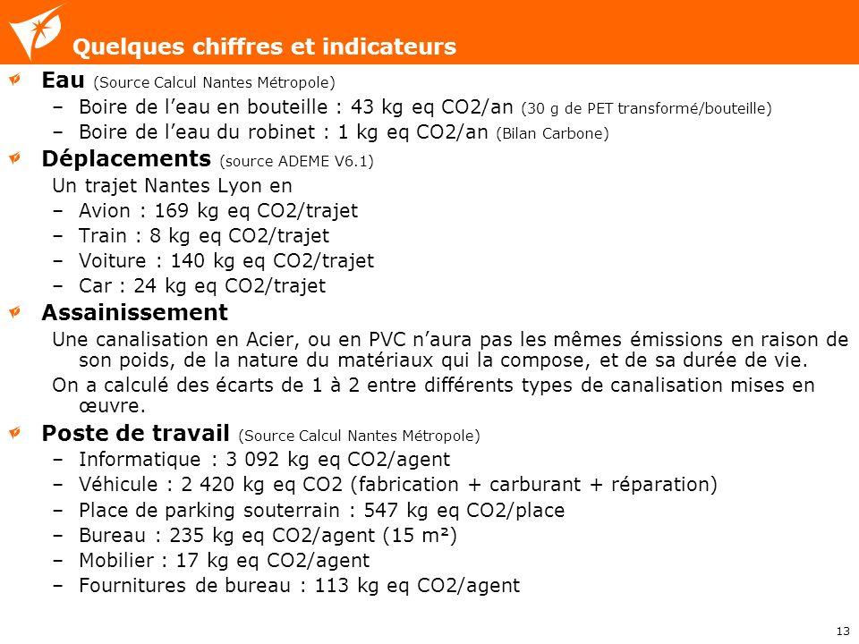 13 Eau (Source Calcul Nantes Métropole) –Boire de leau en bouteille : 43 kg eq CO2/an (30 g de PET transformé/bouteille) –Boire de leau du robinet : 1