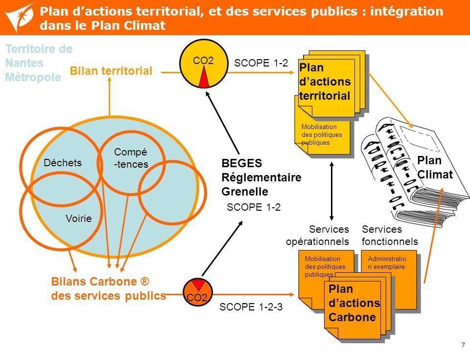 7 Plan Climat SCOPE 1-2-3 CO2 SCOPE 1-2 CO2 Plan dactions territorial, et des services publics : intégration dans le Plan Climat Territoire de Nantes