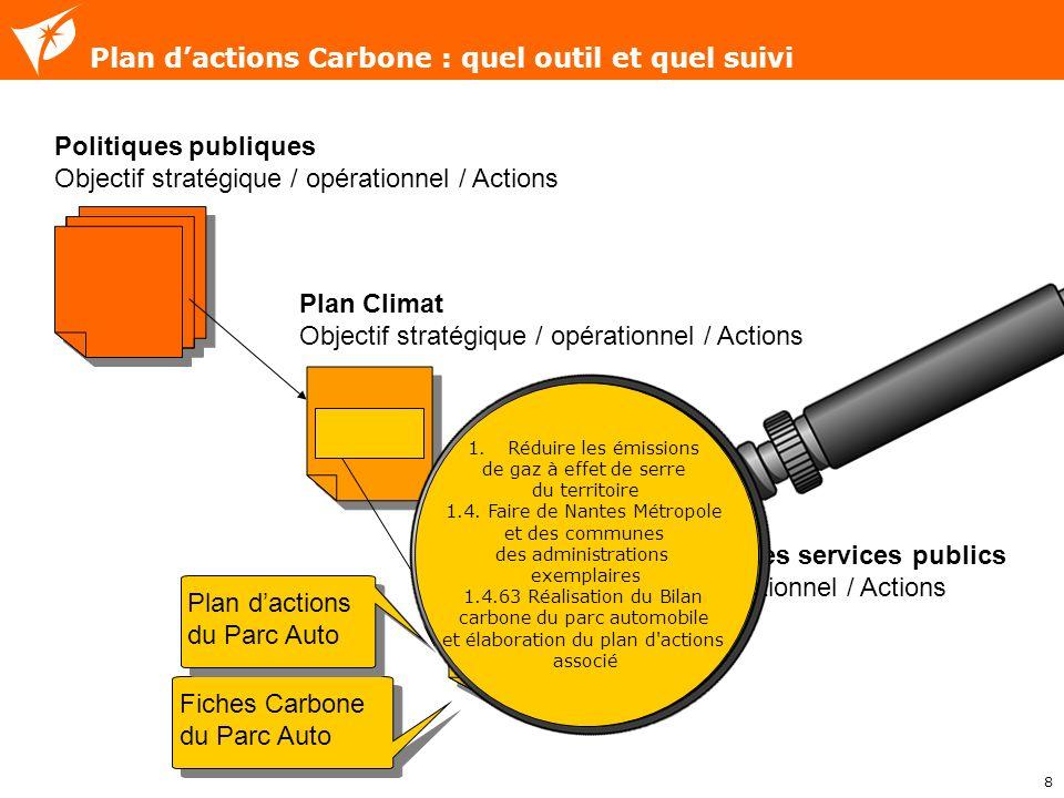 8 Plan dactions Carbone : quel outil et quel suivi Politiques publiques Objectif stratégique / opérationnel / Actions Plan Climat Objectif stratégique