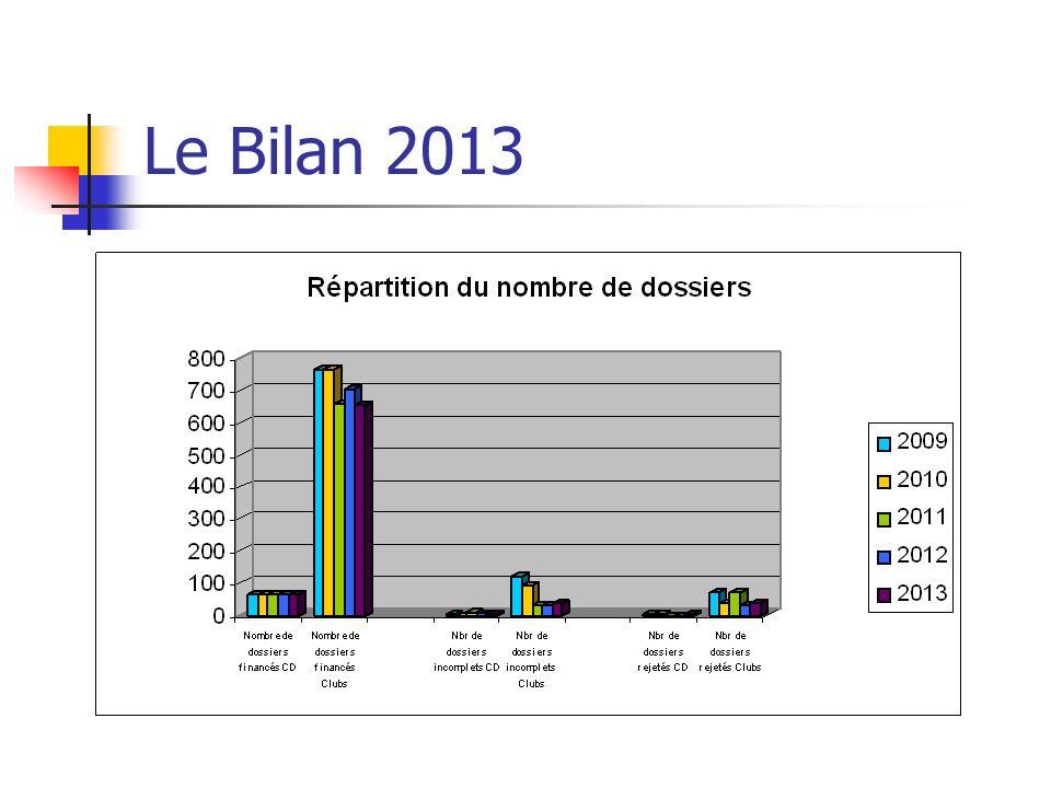 Le Bilan CNDS 2013 Baisse du nombre de clubs (-52) Baisse des montants attribués aux clubs