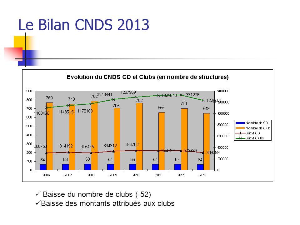 Le Bilan CNDS 2013