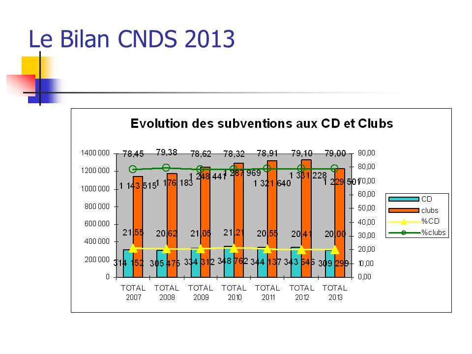 La moyenne du montant des subventions aux Clubs est stable La moyenne du montant des subventions aux CD est en très légère baisse