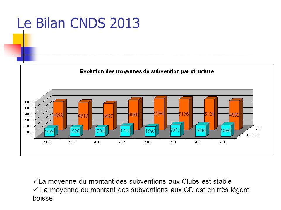 Le Bilan CNDS 2013 En résumé les demandes: 39 % Aide à lactivité (en baisse) 12 % AE et actions clubs (stable) 12 % Aide à lemploi (légère augmentation) 11 % Aide à la Formation (légère baisse) et Aide à laccès au club (augmente)