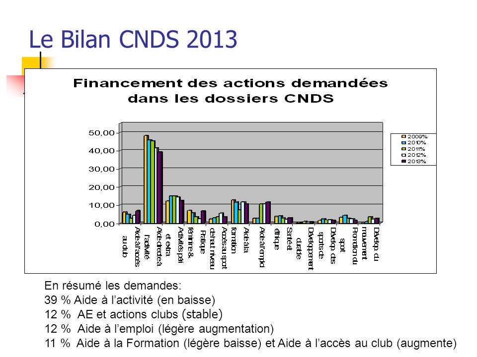 Le Bilan CNDS 2013 En résumé les demandes: 39 % Aide à lactivité (en baisse) 12 % AE et actions clubs (stable) 12 % Aide à lemploi (légère augmentatio