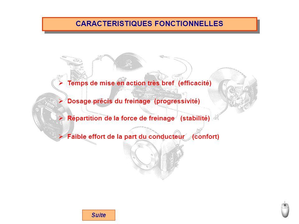 CARACTERISTIQUES FONCTIONNELLES Temps de mise en action très bref (efficacité) Dosage précis du freinage (progressivité) Répartition de la force de fr