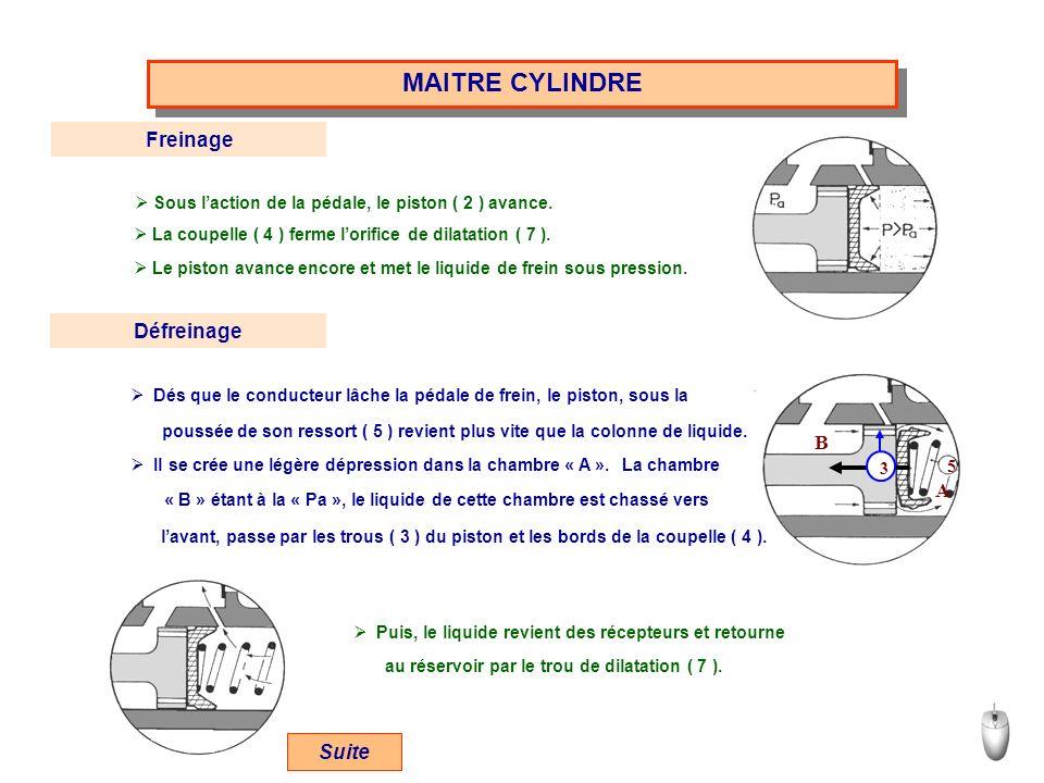 MAITRE CYLINDRE Freinage Sous laction de la pédale, le piston ( 2 ) avance. La coupelle ( 4 ) ferme lorifice de dilatation ( 7 ). Le piston avance enc