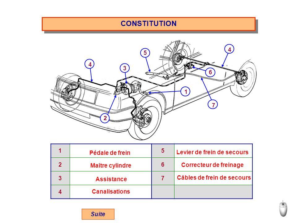 CONSTITUTION 6 5 7 1 3 2 4 4 15 26 37 4 Pédale de frein Maître cylindre Assistance Canalisations Levier de frein de secours Correcteur de freinage Câbles de frein de secours Suite