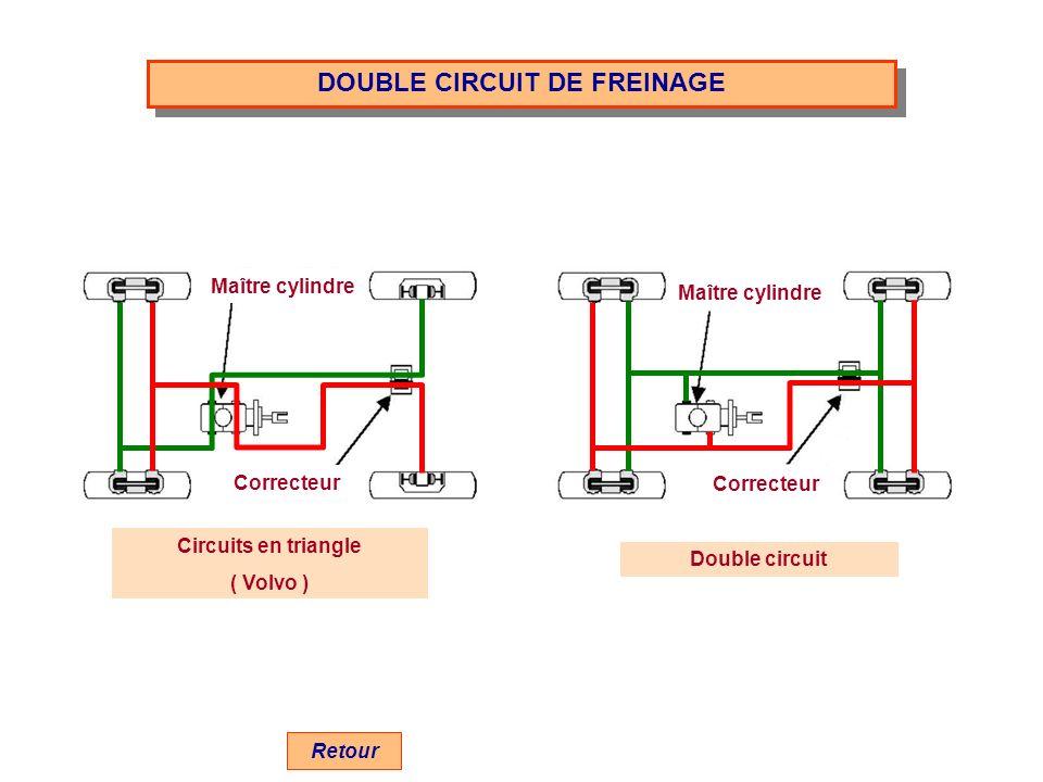 DOUBLE CIRCUIT DE FREINAGE Circuits en triangle ( Volvo ) Double circuit Retour Maître cylindre Correcteur Maître cylindre