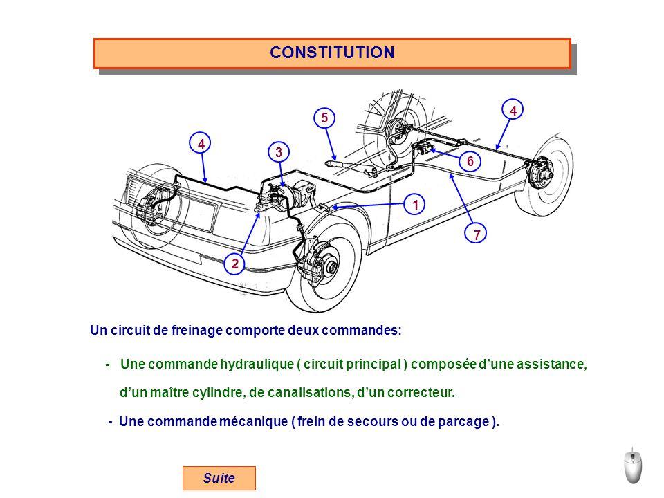 CONSTITUTION Un circuit de freinage comporte deux commandes: - Une commande hydraulique ( circuit principal ) composée dune assistance, dun maître cylindre, de canalisations, dun correcteur.
