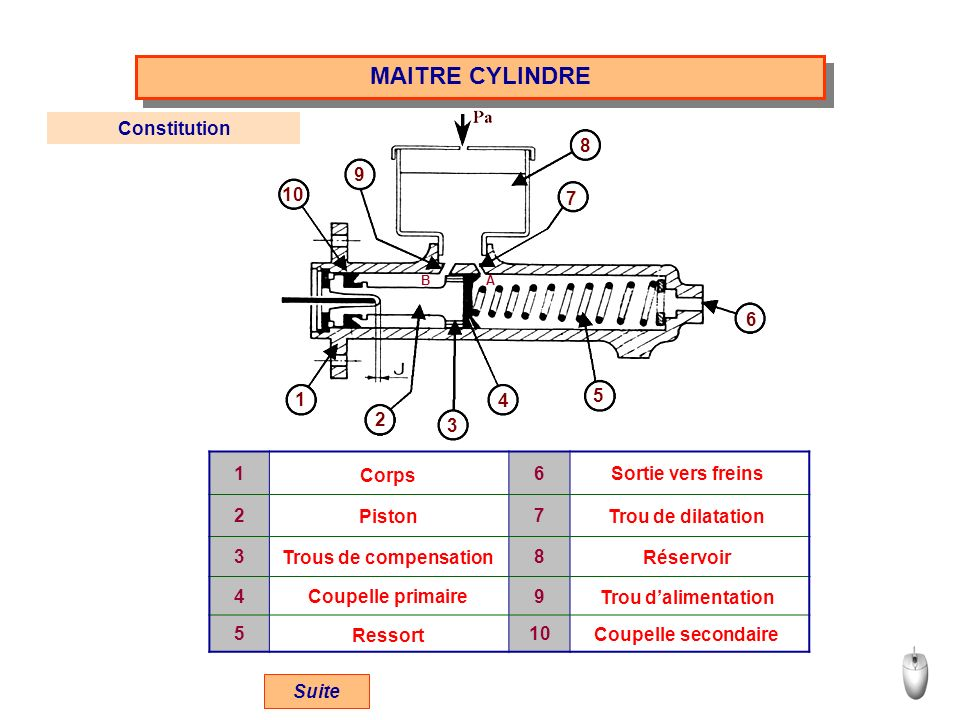 AB MAITRE CYLINDRE 1 9 3 4 5 6 7 8 2 10 16 27 38 49 5 Corps Piston Trous de compensation Coupelle primaire Ressort Sortie vers freins Trou de dilatati
