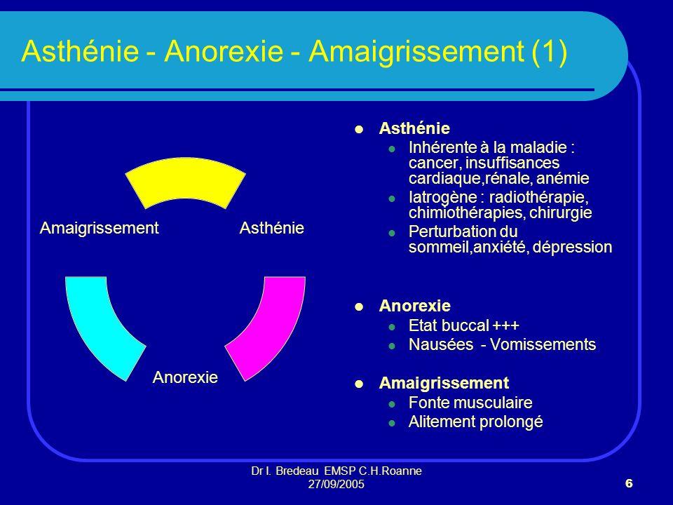 Dr I. Bredeau EMSP C.H.Roanne 27/09/20056 Asthénie - Anorexie - Amaigrissement (1) Asthénie Inhérente à la maladie : cancer, insuffisances cardiaque,r