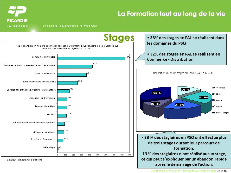 Direction de la Formation Continue et de lApprentissage page 16 La Formation tout au long de la vie Source : Rapports dactivité Stages 38% des stages