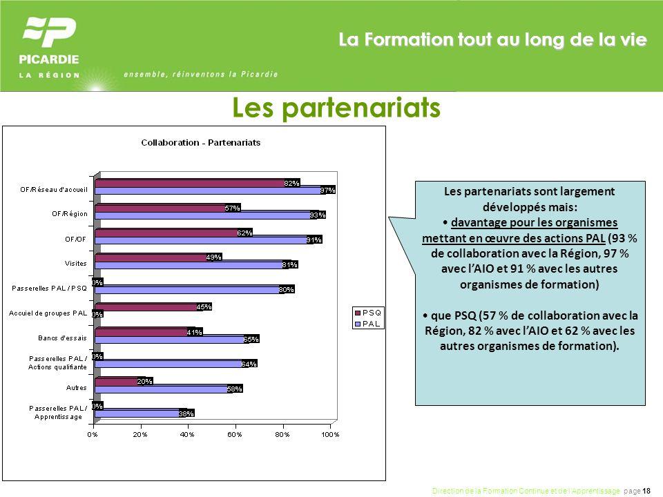 Direction de la Formation Continue et de lApprentissage page 18 La Formation tout au long de la vie Les partenariats Les partenariats sont largement développés mais: davantage pour les organismes mettant en œuvre des actions PAL (93 % de collaboration avec la Région, 97 % avec lAIO et 91 % avec les autres organismes de formation) que PSQ (57 % de collaboration avec la Région, 82 % avec lAIO et 62 % avec les autres organismes de formation).