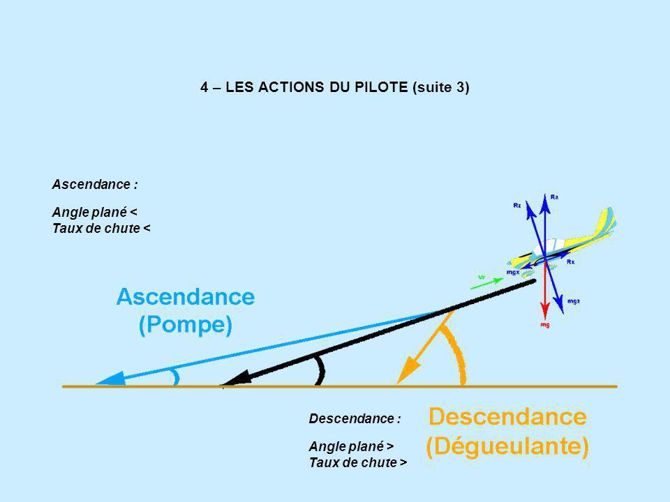4 – LES ACTIONS DU PILOTE (suite 3) Ascendance : Angle plané < Taux de chute < Descendance : Angle plané > Taux de chute >