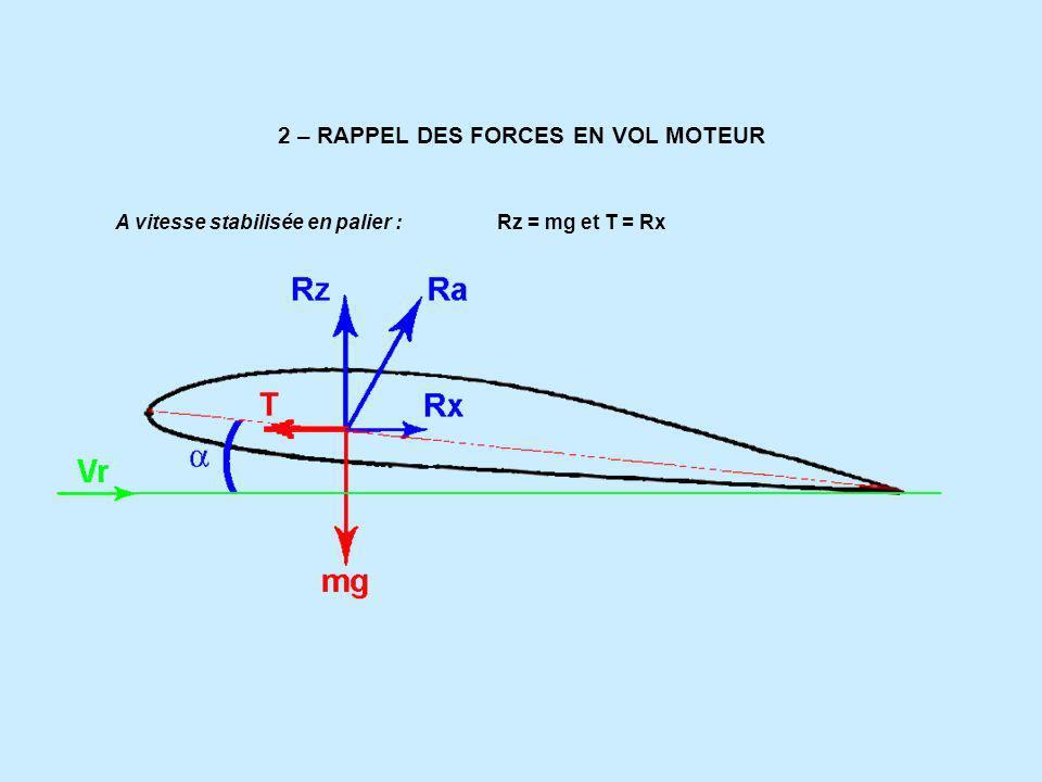2 – RAPPEL DES FORCES EN VOL MOTEUR A vitesse stabilisée en palier : Rz = mg et T = Rx