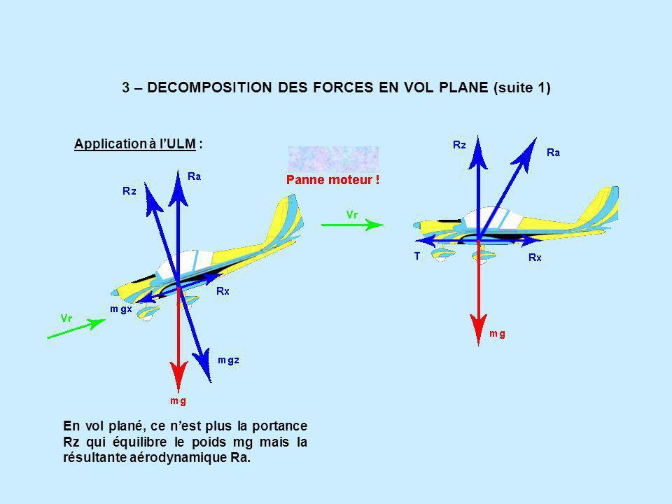 3 – DECOMPOSITION DES FORCES EN VOL PLANE (suite 1) Application à lULM : En vol plané, ce nest plus la portance Rz qui équilibre le poids mg mais la résultante aérodynamique Ra.