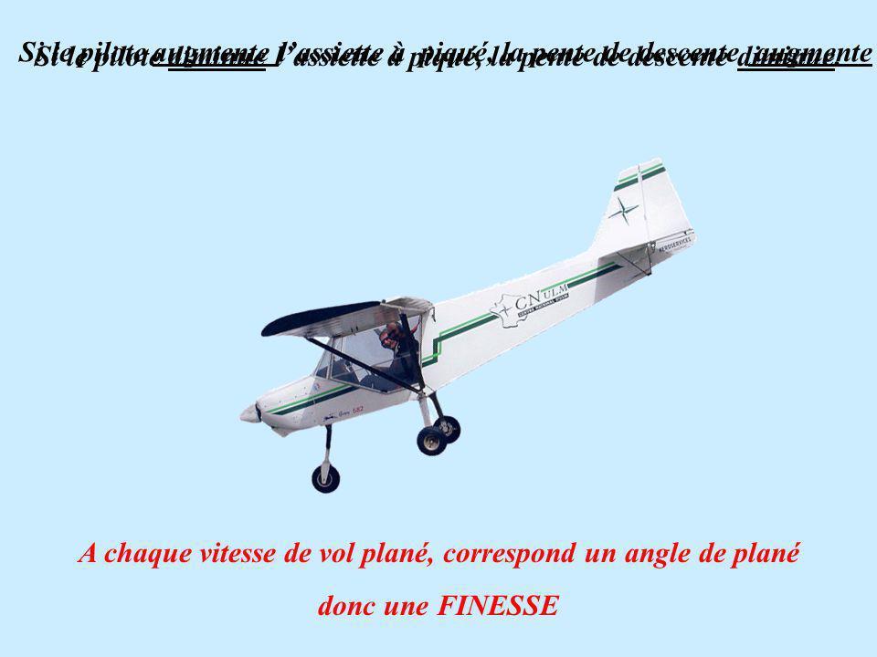 Si le pilote augmente lassiette à piqué, la pente de descente augmente A chaque vitesse de vol plané, correspond un angle de plané donc une FINESSE Si le pilote diminue lassiette à piqué, la pente de descente diminue.
