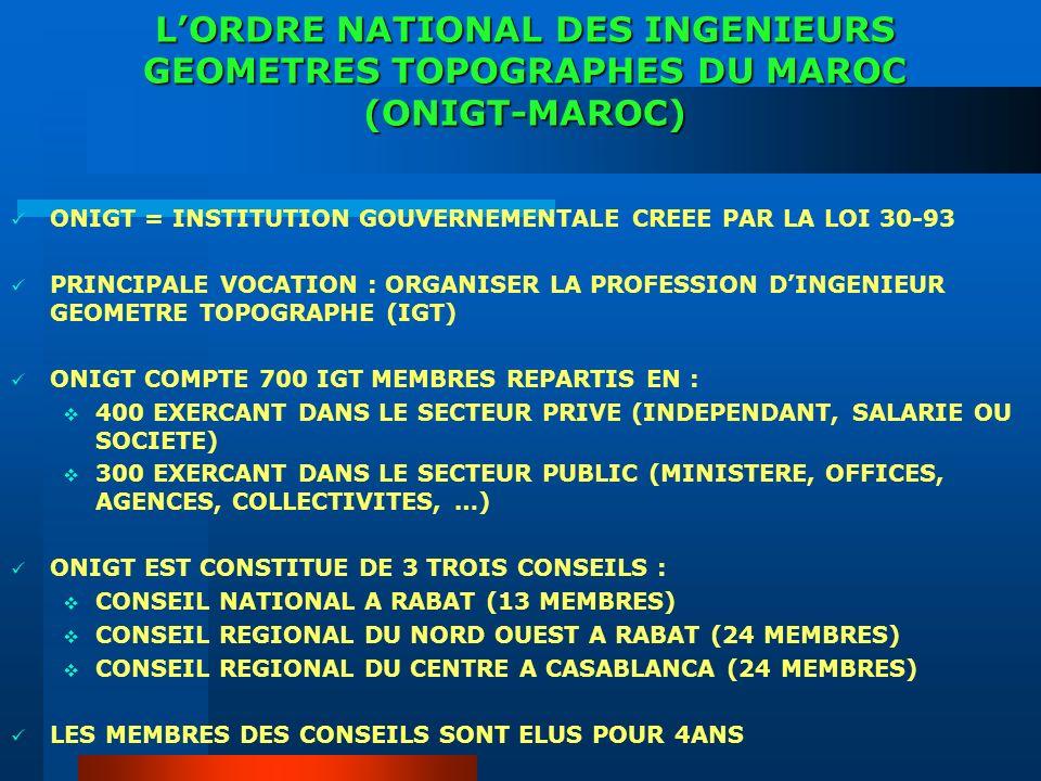 LORDRE NATIONAL DES INGENIEURS GEOMETRES TOPOGRAPHES DU MAROC (ONIGT-MAROC) ONIGT = INSTITUTION GOUVERNEMENTALE CREEE PAR LA LOI 30-93 PRINCIPALE VOCATION : ORGANISER LA PROFESSION DINGENIEUR GEOMETRE TOPOGRAPHE (IGT) ONIGT COMPTE 700 IGT MEMBRES REPARTIS EN : 400 EXERCANT DANS LE SECTEUR PRIVE (INDEPENDANT, SALARIE OU SOCIETE) 300 EXERCANT DANS LE SECTEUR PUBLIC (MINISTERE, OFFICES, AGENCES, COLLECTIVITES, …) ONIGT EST CONSTITUE DE 3 TROIS CONSEILS : CONSEIL NATIONAL A RABAT (13 MEMBRES) CONSEIL REGIONAL DU NORD OUEST A RABAT (24 MEMBRES) CONSEIL REGIONAL DU CENTRE A CASABLANCA (24 MEMBRES) LES MEMBRES DES CONSEILS SONT ELUS POUR 4ANS