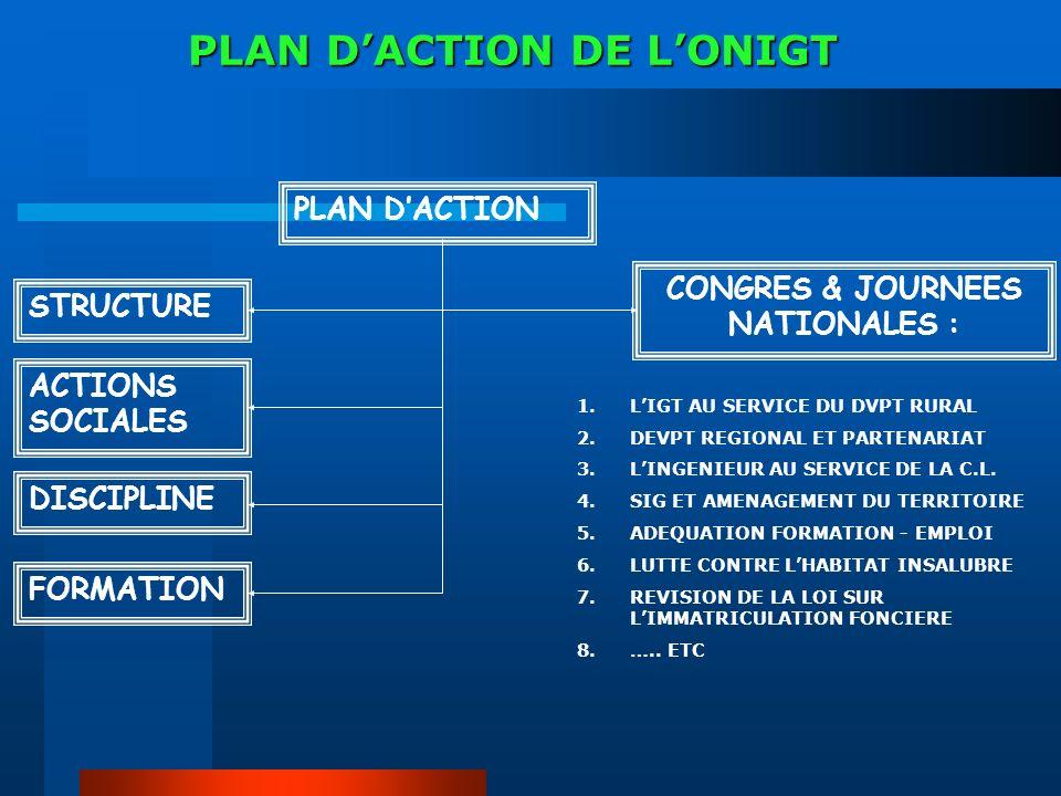 PLAN DACTION DE LONIGT PLAN DACTION STRUCTURE ACTIONS SOCIALES DISCIPLINE FORMATION CONGRES & JOURNEES NATIONALES : 1.LIGT AU SERVICE DU DVPT RURAL 2.DEVPT REGIONAL ET PARTENARIAT 3.LINGENIEUR AU SERVICE DE LA C.L.