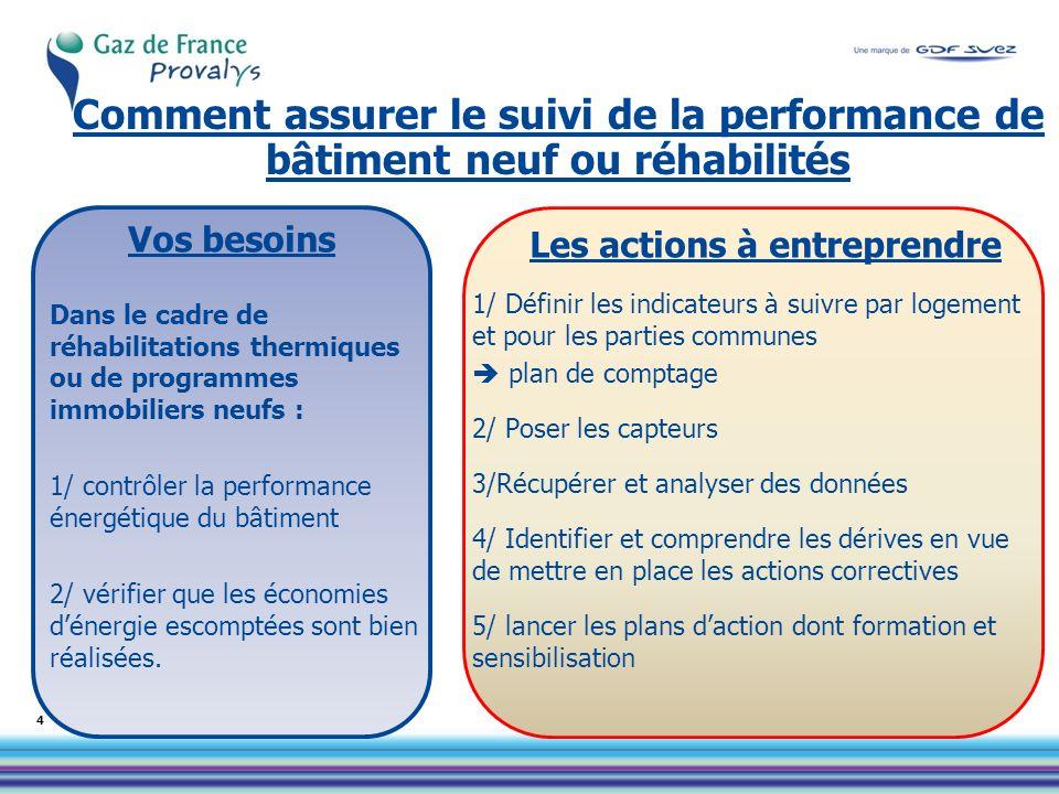 Vos besoins Dans le cadre de réhabilitations thermiques ou de programmes immobiliers neufs : 1/ contrôler la performance énergétique du bâtiment 2/ vérifier que les économies dénergie escomptées sont bien réalisées.
