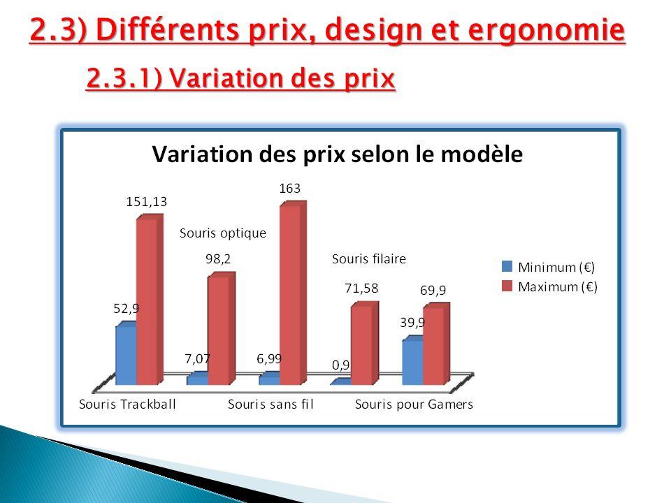 2.3) Différents prix, design et ergonomie 2.3.1) Variation des prix Souris optique Souris filaire