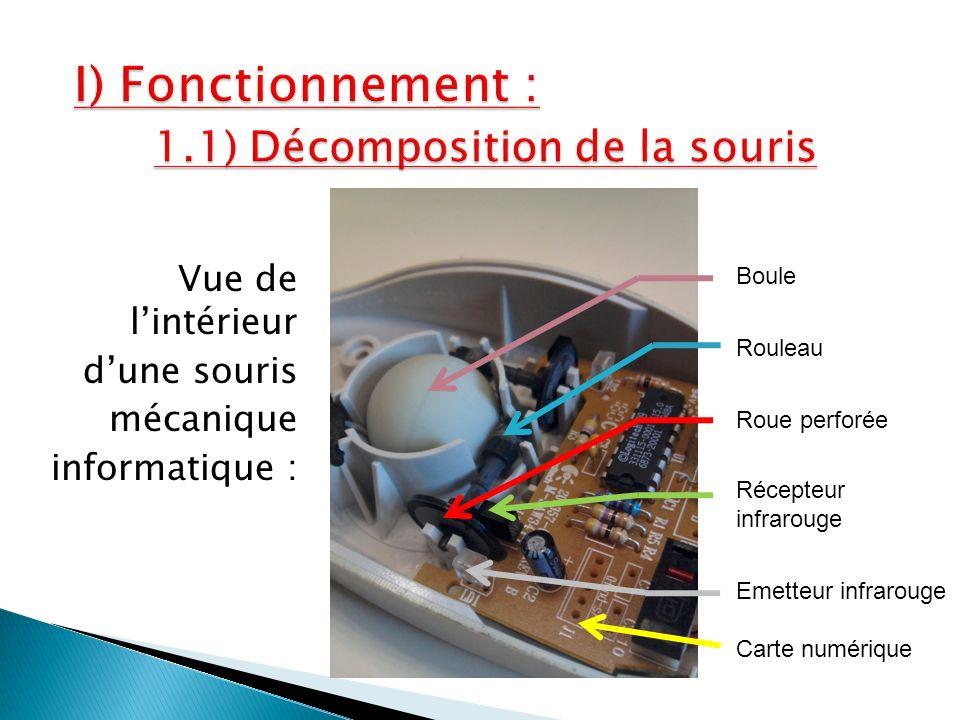 Vue de lintérieur dune souris mécanique informatique : Boule Rouleau Roue perforée Récepteur infrarouge Emetteur infrarouge Carte numérique