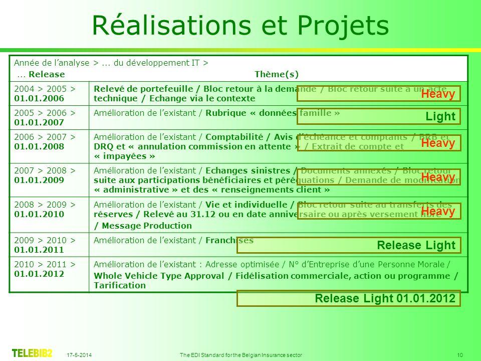 17-5-2014 The EDI Standard for the Belgian Insurance sector 10 Réalisations et Projets Année de lanalyse >...