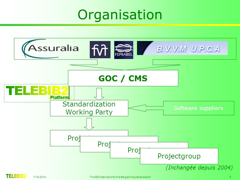 17-5-2014 The EDI Standard for the Belgian Insurance sector 6 Organisation GOC / CMS Standardization Working Party Software suppliers Projectgroup (In