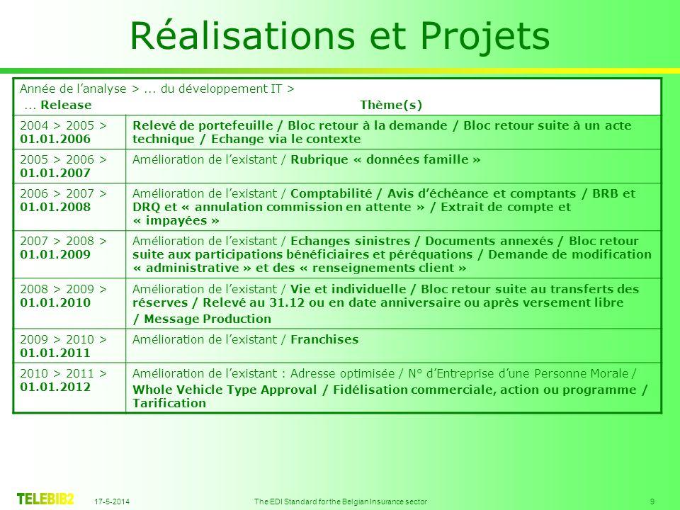 17-5-2014 The EDI Standard for the Belgian Insurance sector 9 Réalisations et Projets Année de lanalyse >...