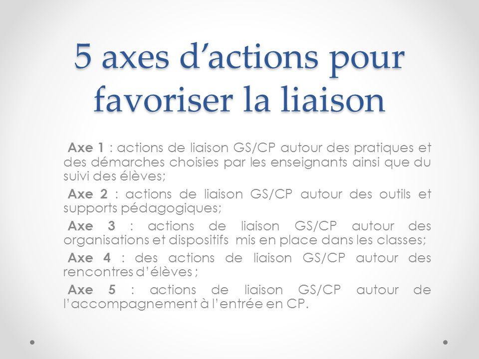 5 axes dactions pour favoriser la liaison Axe 1 : actions de liaison GS/CP autour des pratiques et des démarches choisies par les enseignants ainsi que du suivi des élèves; Axe 2 : actions de liaison GS/CP autour des outils et supports pédagogiques; Axe 3 : actions de liaison GS/CP autour des organisations et dispositifs mis en place dans les classes; Axe 4 : des actions de liaison GS/CP autour des rencontres délèves ; Axe 5 : actions de liaison GS/CP autour de laccompagnement à lentrée en CP.