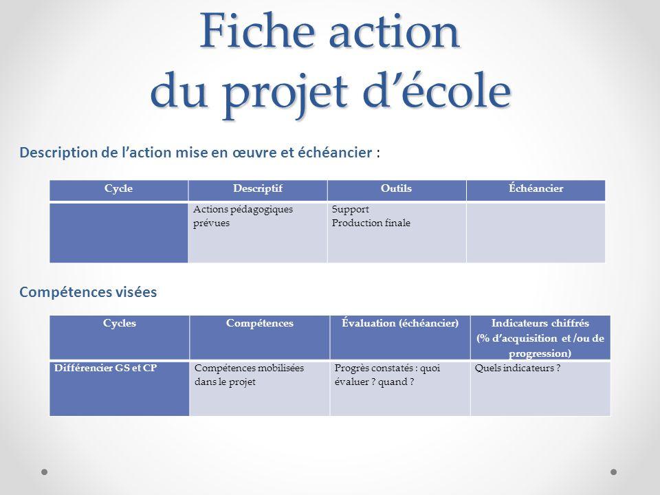 Fiche action du projet décole CycleDescriptifOutilsÉchéancier Actions pédagogiques prévues Support Production finale CyclesCompétencesÉvaluation (éché