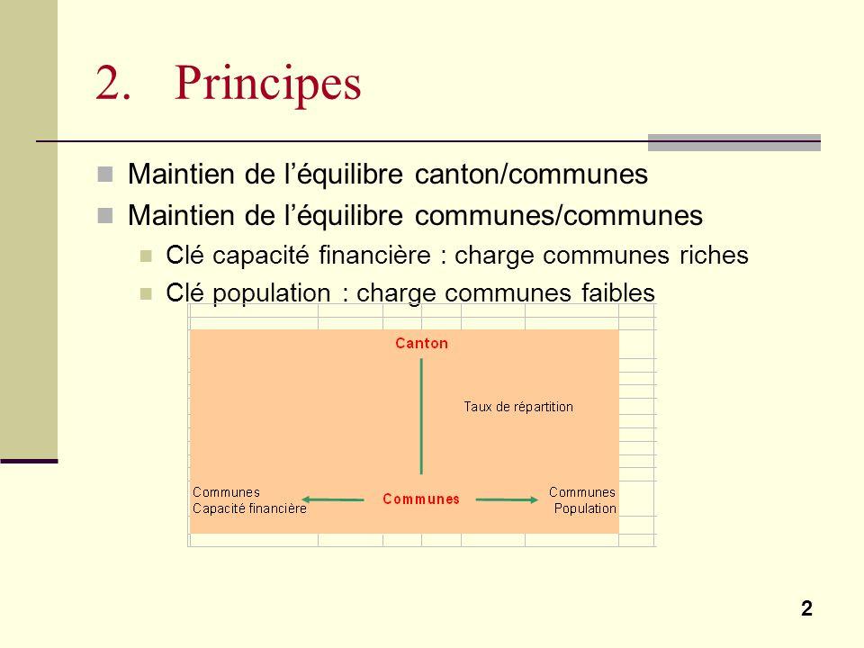 2 2. Principes Maintien de léquilibre canton/communes Maintien de léquilibre communes/communes Clé capacité financière : charge communes riches Clé po