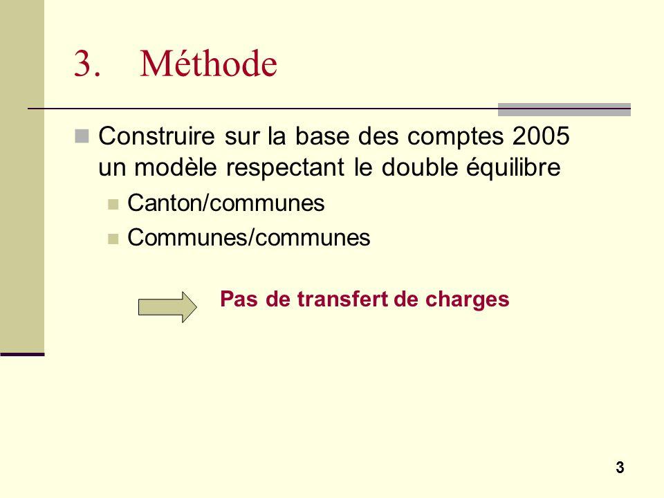 3 3. Méthode Construire sur la base des comptes 2005 un modèle respectant le double équilibre Canton/communes Communes/communes Pas de transfert de ch
