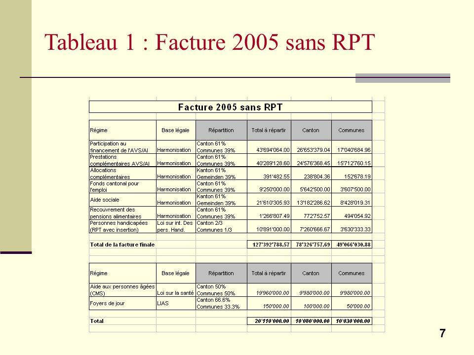 8 Tableau 2 : Facture 2005 avec RPT + différence Chaque modification de 1 % induit un déplacement de charges de 1,584 mio