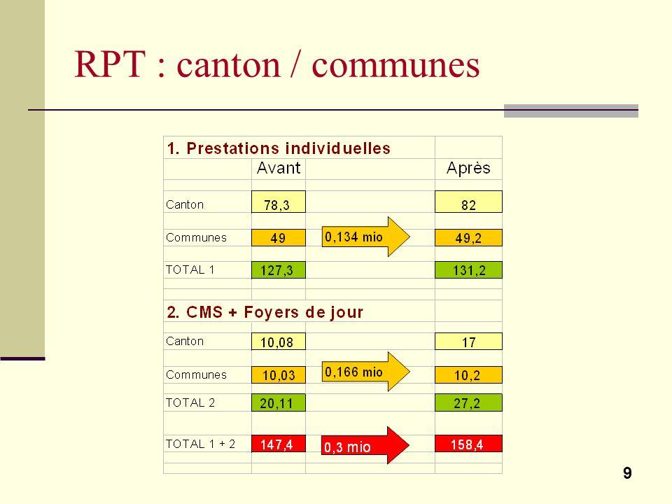 9 RPT : canton / communes