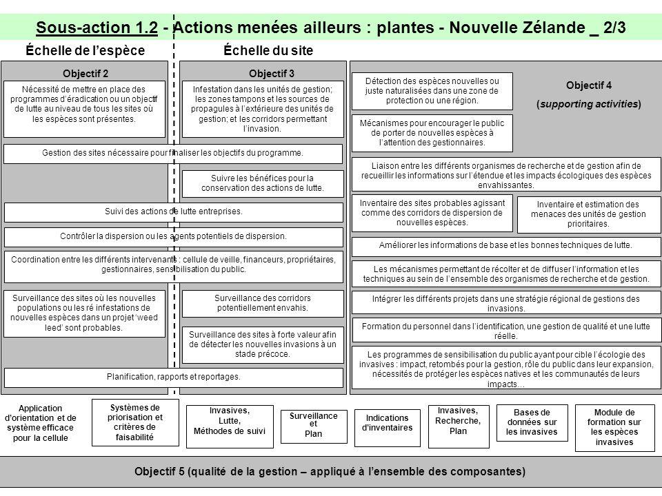 Sous-action 1.2 - Actions menées ailleurs : plantes - Nouvelle Zélande _ 2/3 Échelle de lespèce Nécessité de mettre en place des programmes déradication ou un objectif de lutte au niveau de tous les sites où les espèces sont présentes.