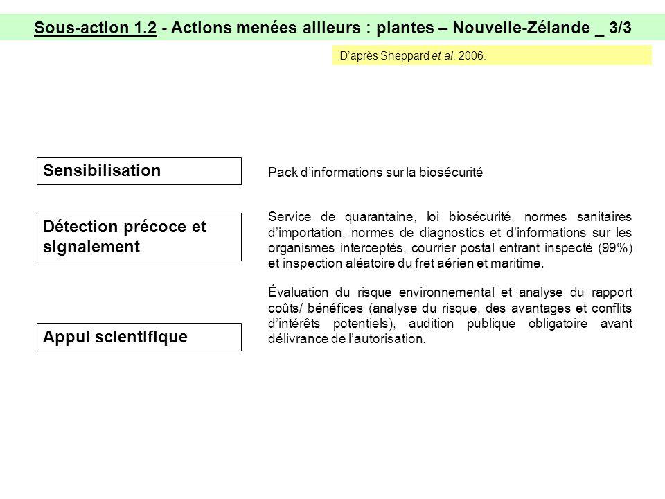 Sous-action 1.2 - Actions menées ailleurs : plantes – Nouvelle-Zélande _ 3/3 Daprès Sheppard et al.