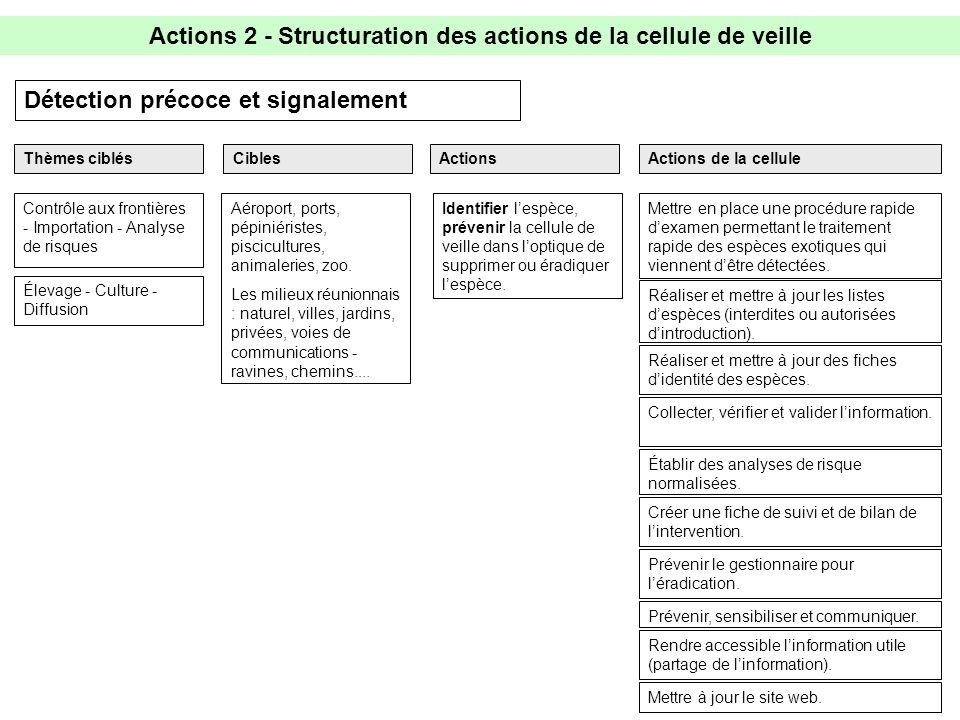 Actions 2 - Structuration des actions de la cellule de veille Détection précoce et signalement Prévenir, sensibiliser et communiquer.