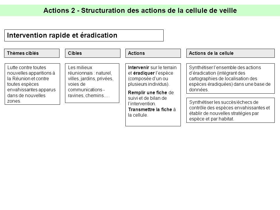 Actions 2 - Structuration des actions de la cellule de veille Intervention rapide et éradication Intervenir sur le terrain et éradiquer lespèce (composée dun ou plusieurs individus).