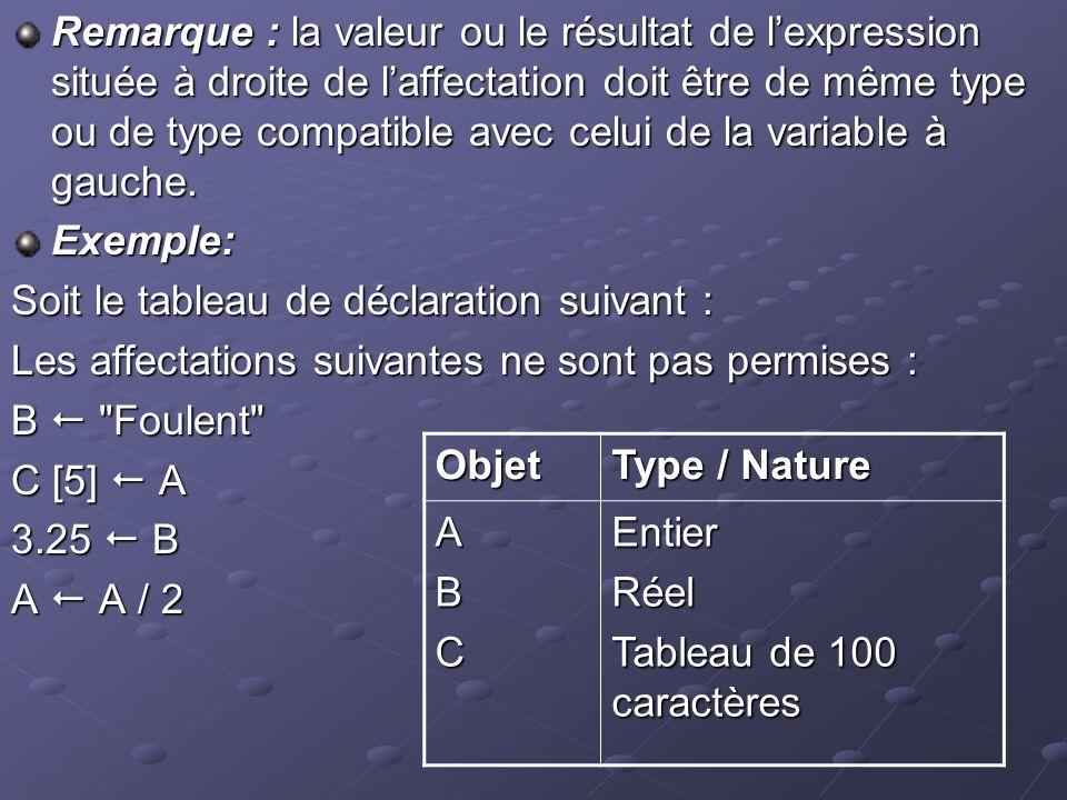 Remarque : la valeur ou le résultat de lexpression située à droite de laffectation doit être de même type ou de type compatible avec celui de la variable à gauche.