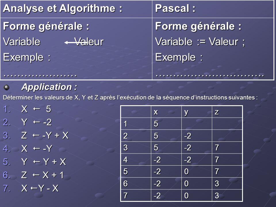 Application : Déterminer les valeurs de X, Y et Z après lexécution de la séquence dinstructions suivantes : 1.X 5 2.Y -2 3.Z -Y + X 4.X -Y 5.Y Y + X 6.Z X + 1 7.X Y - X Analyse et Algorithme : Pascal : Forme générale : Variable Valeur Exemple :………………… Forme générale : Variable := Valeur ; Exemple :………………………….xyz15 25-2 35-27 4-2-27 5-207 6-203 7-203