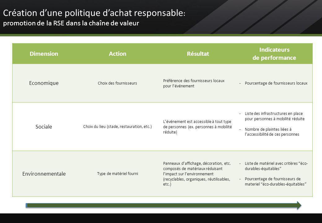 DimensionActionRésultat Indicateurs de performance Economique Choix des fournisseurs Préférence des fournisseurs locaux pour lévénement -Pourcentage d