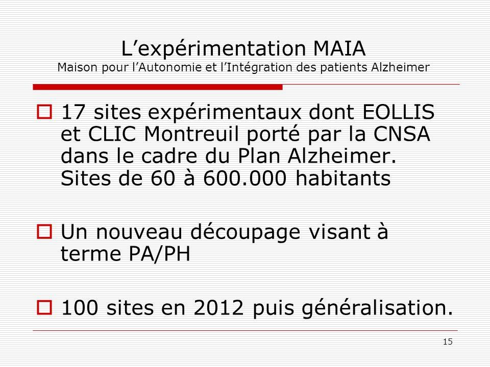 15 Lexpérimentation MAIA Maison pour lAutonomie et lIntégration des patients Alzheimer 17 sites expérimentaux dont EOLLIS et CLIC Montreuil porté par la CNSA dans le cadre du Plan Alzheimer.