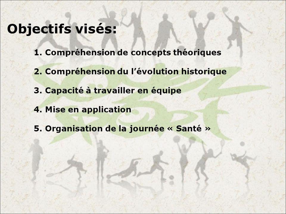Objectifs visés: 1. Compréhension de concepts théoriques 2. Compréhension du lévolution historique 3. Capacité à travailler en équipe 4. Mise en appli